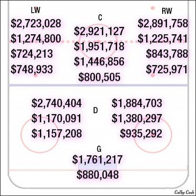 Average NHL salaries by current depth-chart position