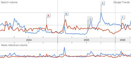 Google Trends - NHL v. NASCAR