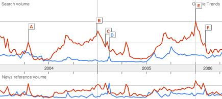 Google Trends - NHL v. NFL