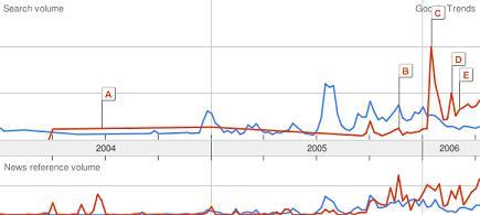 Google Trends - Sidney Crosby v. Alexander Ovechkin