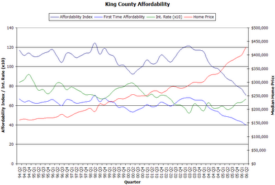 King County Affordability