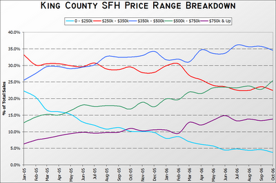 King County SFH Price Range Breakdown: 01.2005 - 10.2006