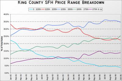 King County SFH Price Range Breakdown: 01.2005 - 10.2006