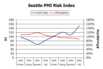 PMI - Seattle 2005-2006