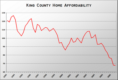 There's never been a better time to buy a home in King County!