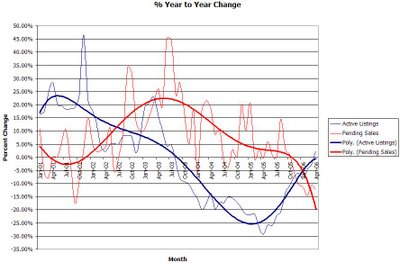 % Change: Active Listings vs. Pending Sales