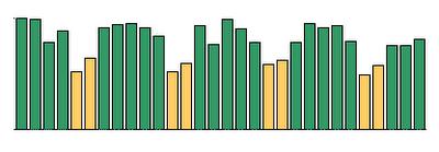 statistiques de la baisse de trafic du week-end
