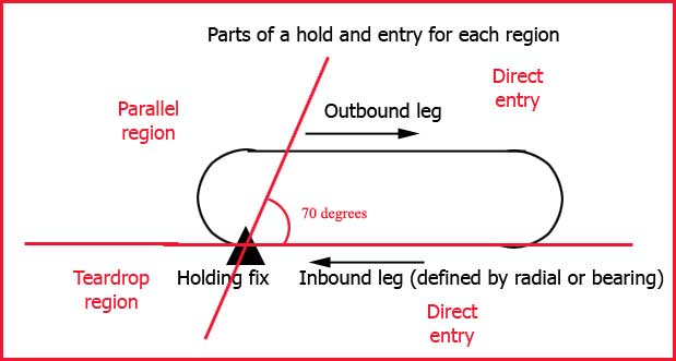 A flight instructors journal creating holding clearances the trick in creating holding clearances is to use this same diagram and overlay it on the dg or hsi lets say you are tracking inbound on the 360 radial ccuart Gallery