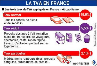 Pasidupes - Taux de tva en france ...