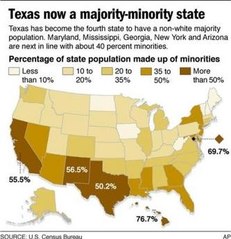 I count five majority minority states, but the caption says four.  Hrm.