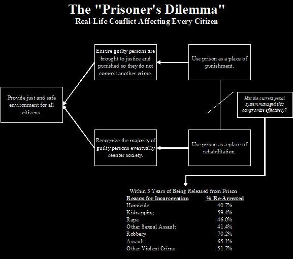 reward punishment prisoners dilemma and marshmallow Different descriptions of the prisoner's dilemma use slightly different values for the rewards and punishments i present a matrix where mutual cooperation yields positive reward, whereas mutual defection yields negative punishment.