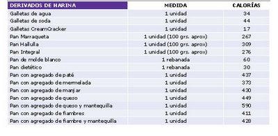 Blog oficial del campeon musclemania mauricio peters - Tabla de los alimentos y sus calorias ...