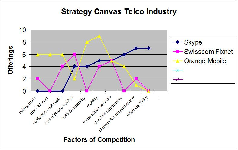 strategy canvas cosmetics industry From emotional to functional—no nonsense cosmetics cemex-from strategy canvas what do you see as the strategy canvas in the american beer industry.