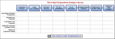 Value Proposition Design Template