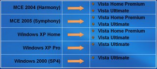 Windows Vista Upgrade Paths