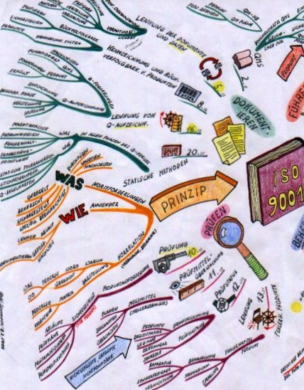 Security Mind Map Now I've Used Mind Maps