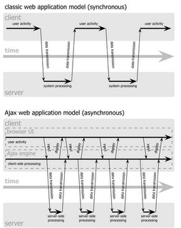 Classic web application model compared to ajax web application model