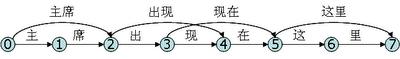 N-最短路径分词算法