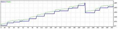 Equity curve Alpari