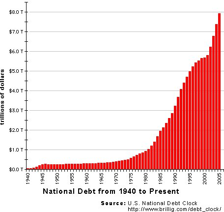 essay on the u s nationa debt Click here to let us know how access to this document benefits you  recent  recession and media attention to national debt issues combined.