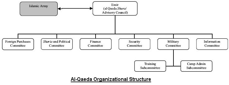 the al qaida network essay The center of gravity for al qaeda affiliates - dipl pol, mcgi göran swistek - essay - politics - international politics - topic: peace and conflict studies.