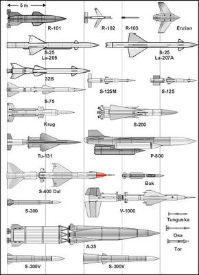 Armagedom 360 Russian Surface To Air Missile Systems