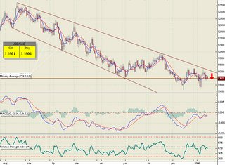 Forex daily chart