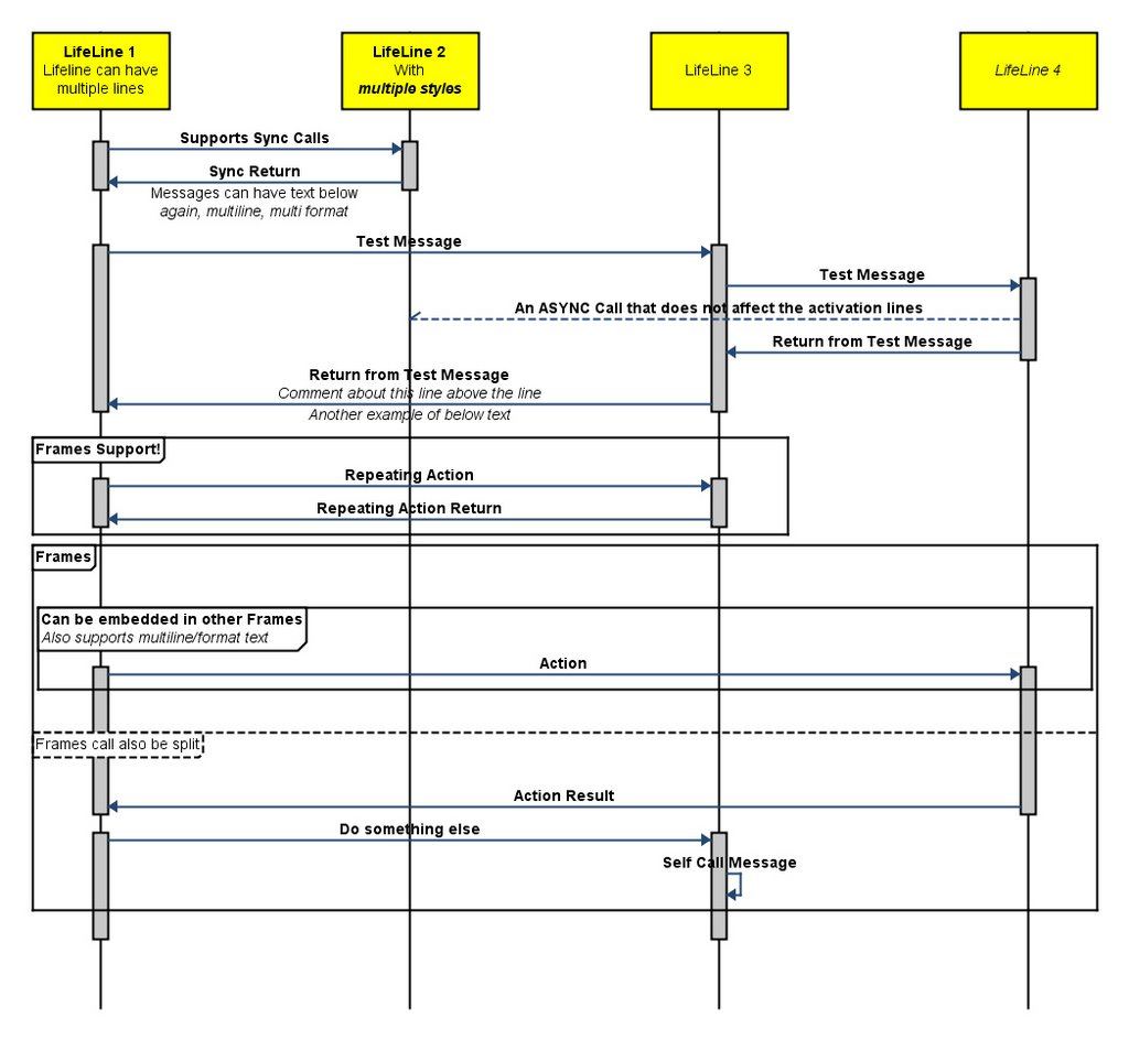 Integration Visualization Blog  Uml Sequence Diagram Generator