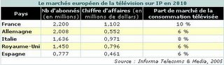 tv ip bouquets triple play comparatif