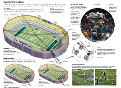 nyt graphic Super Streams for Super Bowl XLVI