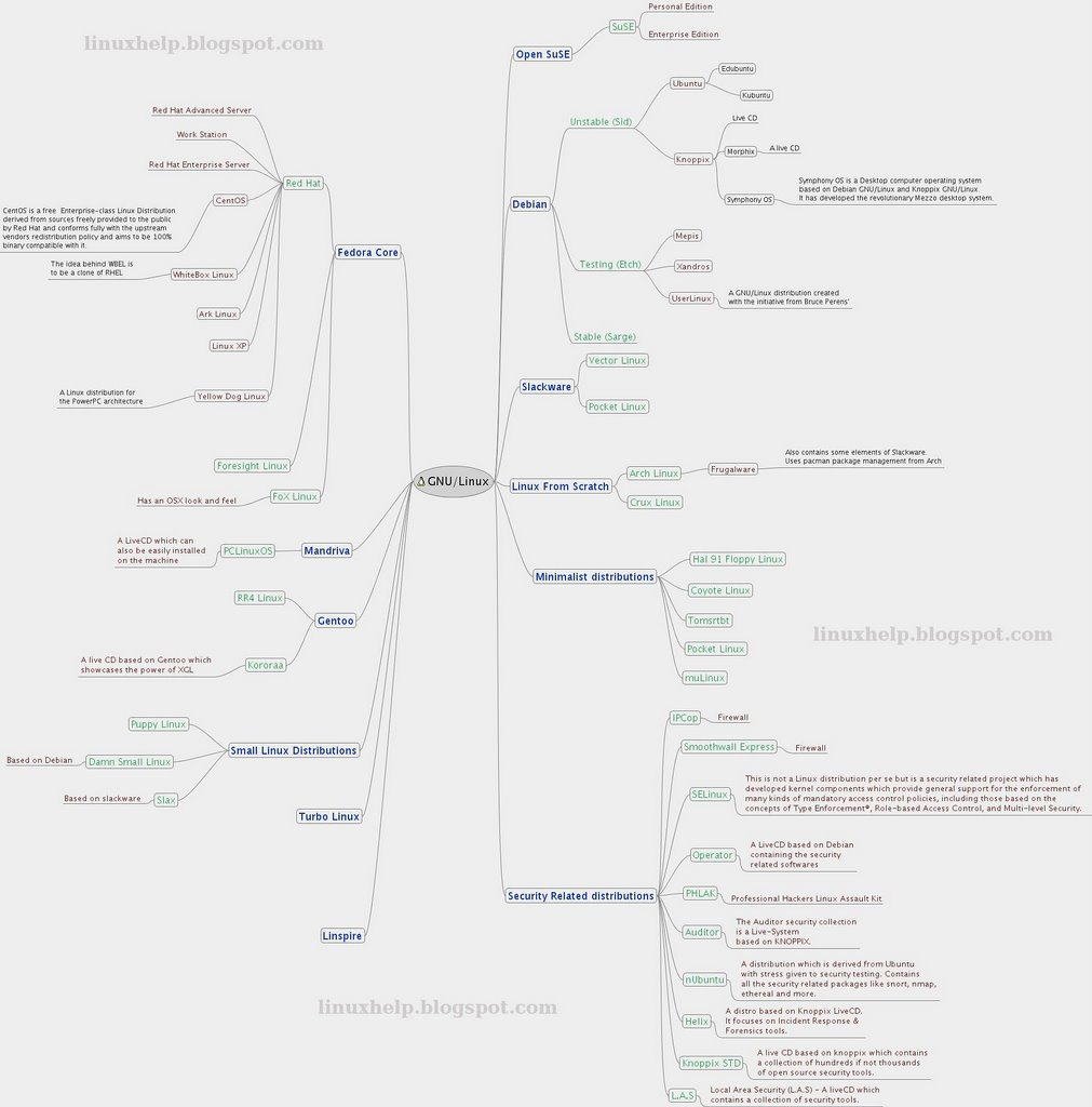 All About Linux Mind Map Of Linux Version 1
