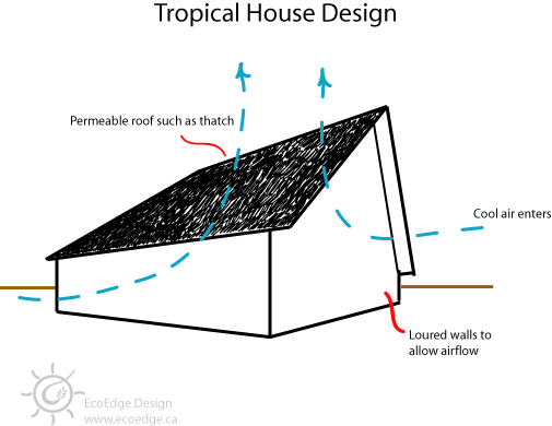 passive cooling architecture thesis Passive cooling methods for mid passive cooling methods for mid to high-rise buildings in the hot-humid climate of douala, cameroon, west architectural.