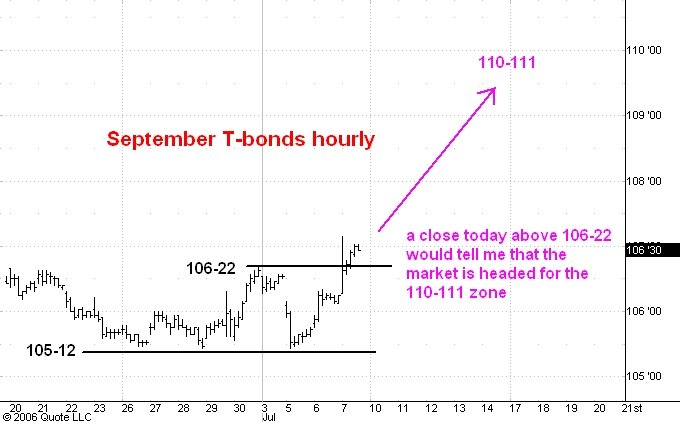 Bond Futures Trading Hours