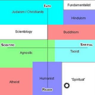 Close to Humanist