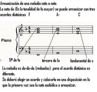 Armonizacion de escalas piano
