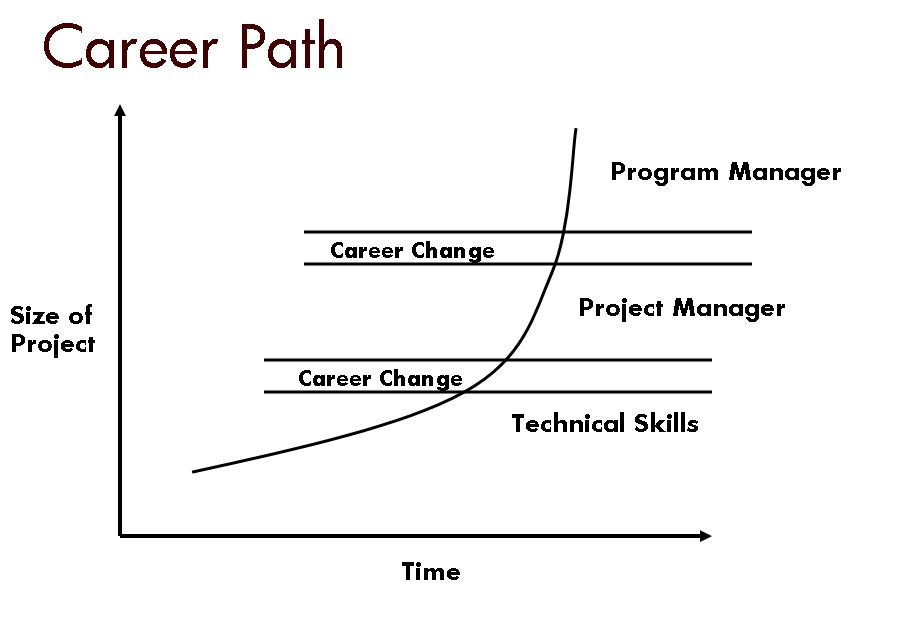 how to develop a career path