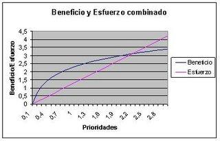 Gráfico del esfuerzo combinado con el beneficio
