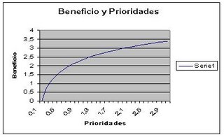 Grafico logarítmico del beneficio