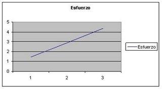 Gráfico lineal del esfuerzo