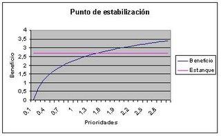 Grafico de punto de estanque