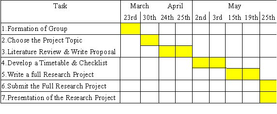 research proposal timetable