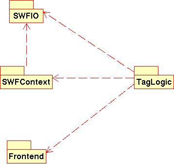 four packages: SWFIO, SWFContext, Frontend and TagLogic. SWFContext depends on SWFIO, and TagLogic depends on all of the other packages.