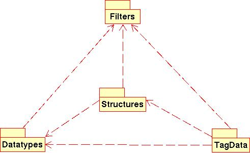 Four packages: Filters, Datatypes, Structures, and TagData. Datatypes, Structures and TagData depend on Filters; Structures and TagData depend on Datatypes; and TagData depends on Structures.