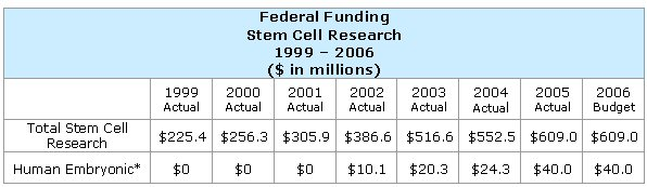 government funding stem cell research The sensible resolution is for stem cell research to be privately funded  under  such circumstances, government funding for stem cell research is more.