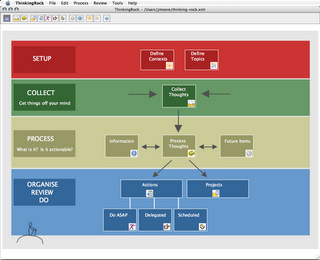 Overview screen in ThinkingRock, a solid GTD workflow