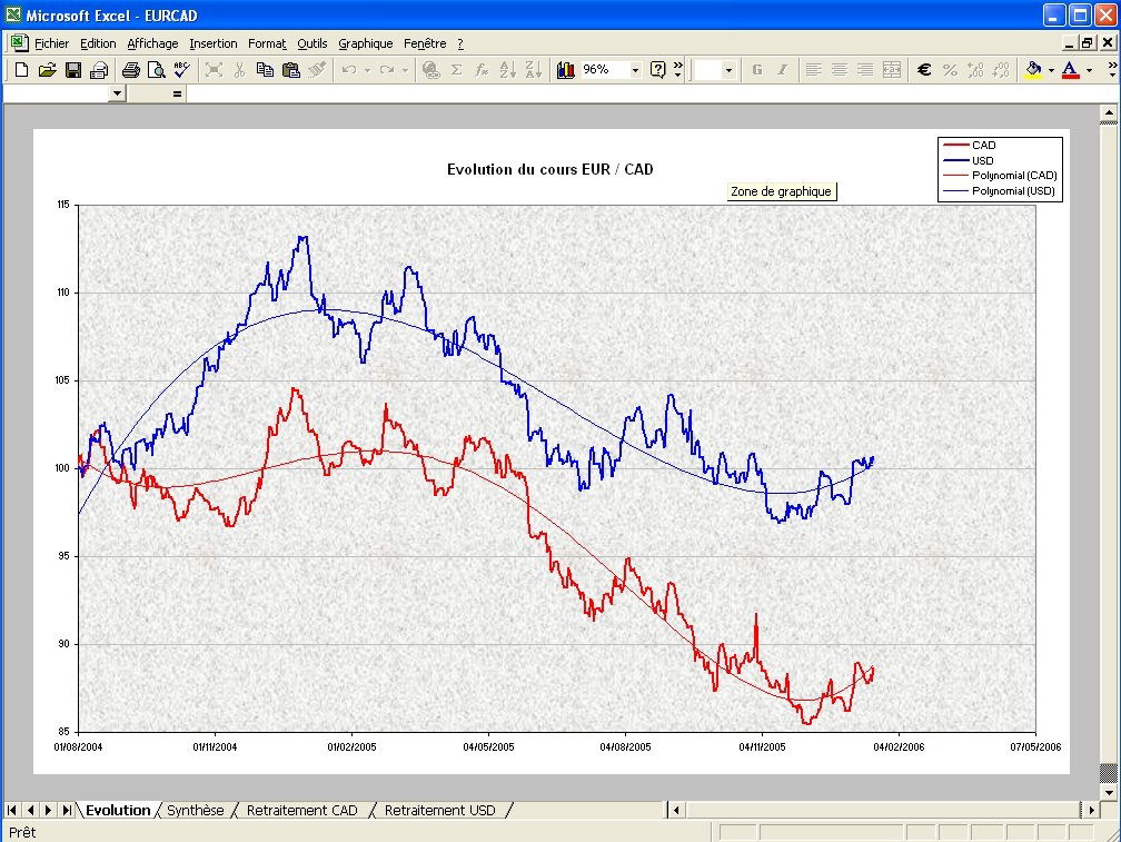 Forex taux de change euro dollar canadien
