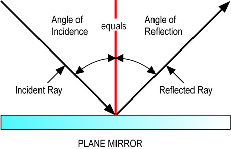A Plane Mirror Is With Smooth Flat Surface And Coating Of Silver Or Aluminium On One Side It Which Good Reflector