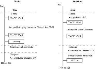 Swearing scale: USA cf. UK