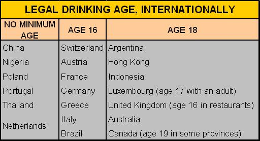 why drinking age should be 18 Should the legal age for drinking alcohol be lowered  studies show that most  people have consumed alcohol in the uk before they reach their 18th birthday.