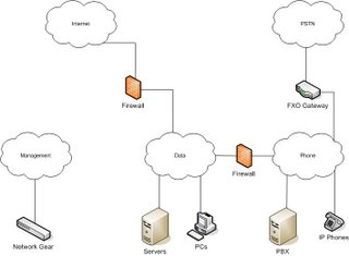 Create And Configure A Hyper V Failover Cluster Part1 as well Data Servers Diagram as well Ftp Program Wikipedia in addition Ha Overview in addition Data Servers Diagram. on data servers diagram